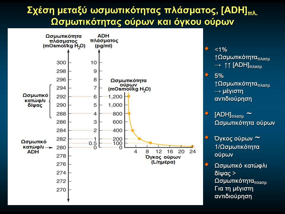 Σχέση μεταξύ ωσμωτικότητας πλάσματος, [ADH]πλ